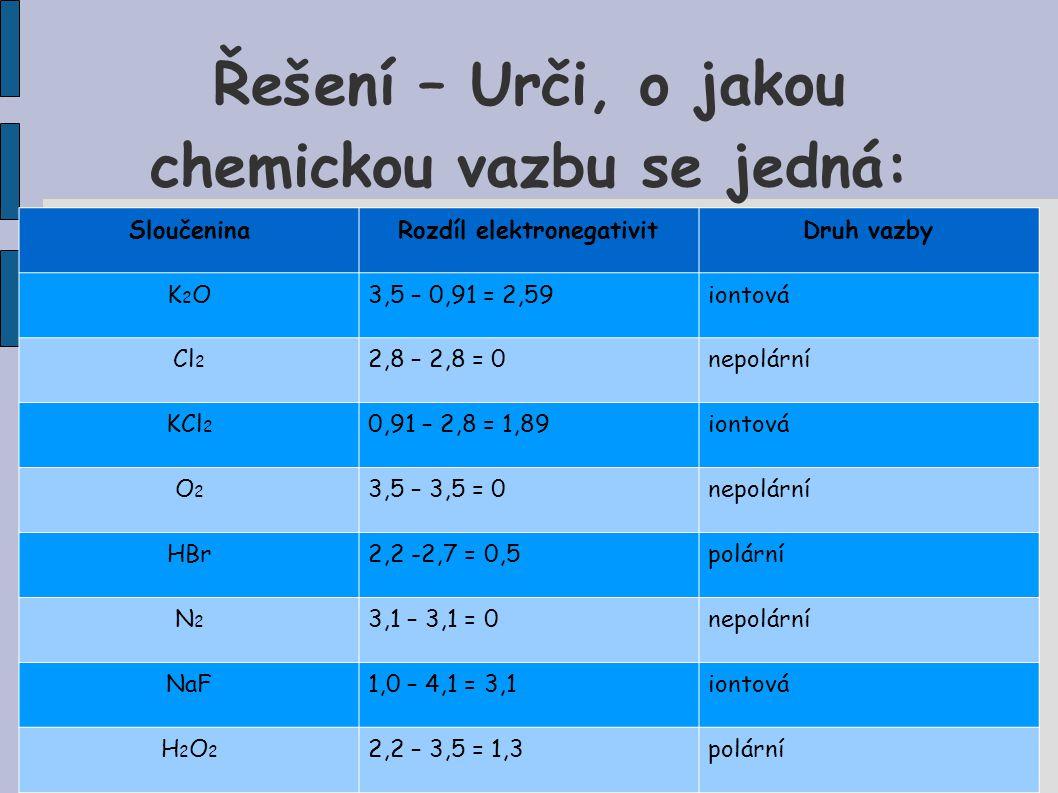 Řešení – Urči, o jakou chemickou vazbu se jedná: SloučeninaRozdíl elektronegativitDruh vazby K2OK2O3,5 – 0,91 = 2,59iontová Cl 2 2,8 – 2,8 = 0nepolárn