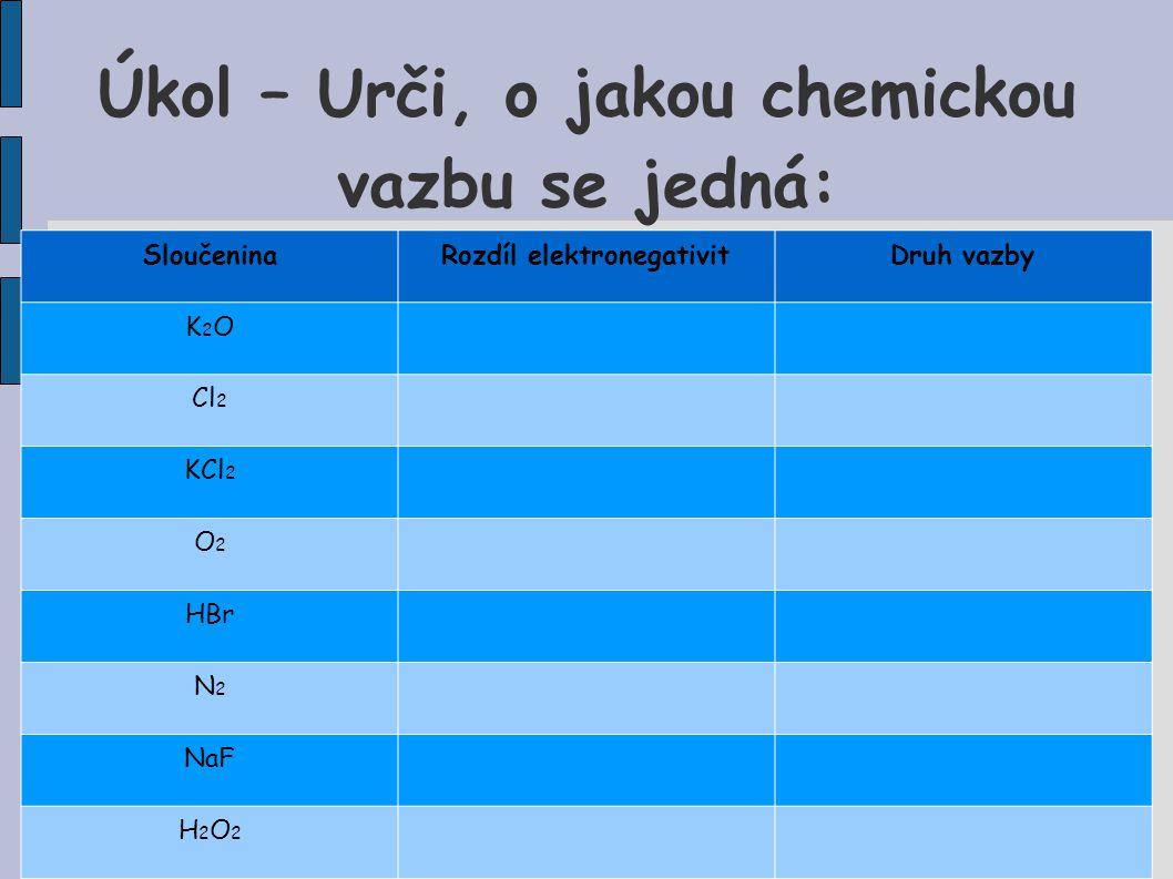 Řešení – Urči, o jakou chemickou vazbu se jedná: SloučeninaRozdíl elektronegativitDruh vazby K2OK2O3,5 – 0,91 = 2,59iontová Cl 2 2,8 – 2,8 = 0nepolární KCl 2 0,91 – 2,8 = 1,89iontová O2O2 3,5 – 3,5 = 0nepolární HBr2,2 -2,7 = 0,5polární N2N2 3,1 – 3,1 = 0nepolární NaF1,0 – 4,1 = 3,1iontová H2O2H2O2 2,2 – 3,5 = 1,3polární