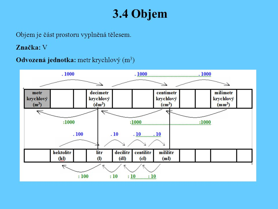 3.4 Objem Objem je část prostoru vyplněná tělesem.