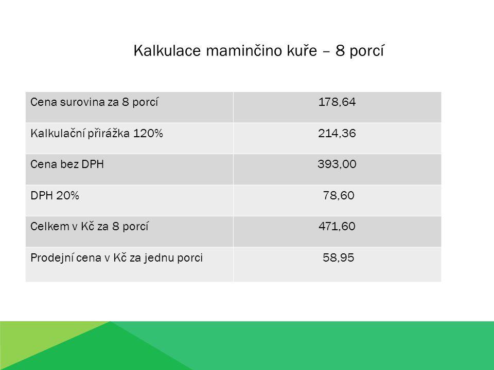 Cena surovina za 8 porcí178,64 Kalkulační přirážka 120%214,36 Cena bez DPH393,00 DPH 20% 78,60 Celkem v Kč za 8 porcí471,60 Prodejní cena v Kč za jedn