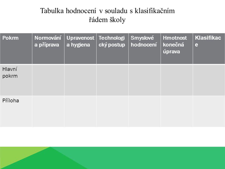 PokrmNormování a příprava Upravenost a hygiena Technologi cký postup Smyslové hodnocení Hmotnost konečná úprava Klasifikac e Hlavní pokrm Příloha Tabu
