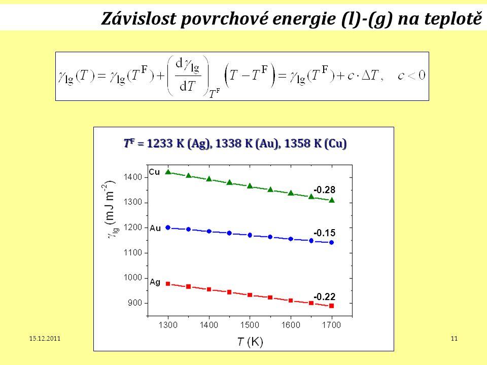 15.12.2011J. Leitner - Ústav inženýrství pevných látek, VŠCHT Praha 11 Závislost povrchové energie (l)-(g) na teplotě T F = 1233 K (Ag), 1338 K (Au),