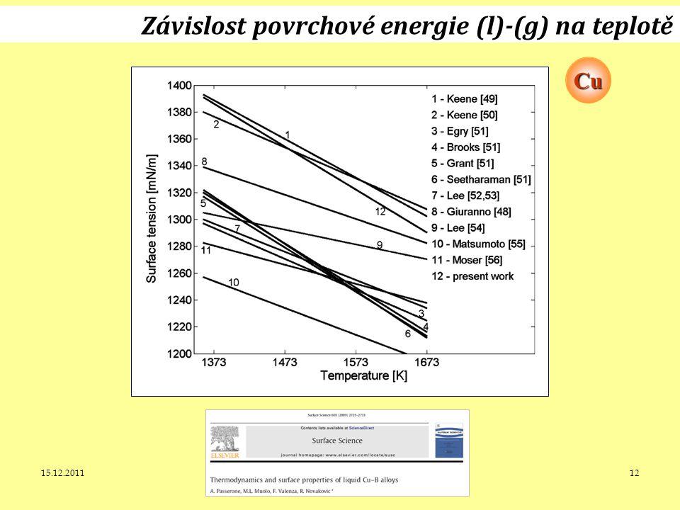 15.12.2011J. Leitner - Ústav inženýrství pevných látek, VŠCHT Praha 12 Závislost povrchové energie (l)-(g) na teplotě Cu