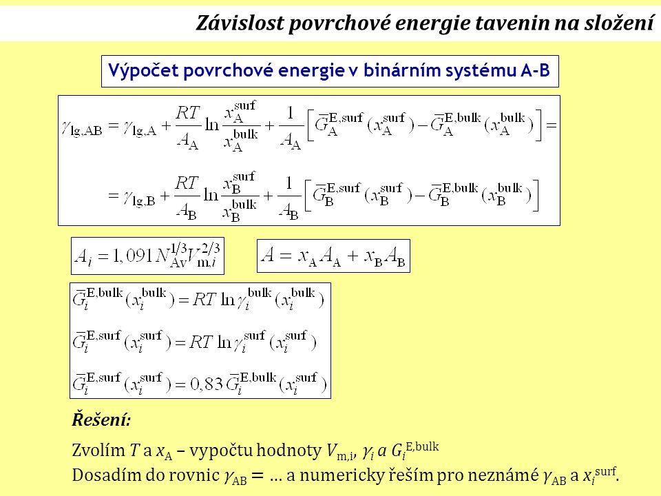 Závislost povrchové energie tavenin na složení Výpočet povrchové energie v binárním systému A-B Řešení: Zvolím T a x A – vypočtu hodnoty V m,i, γ i a