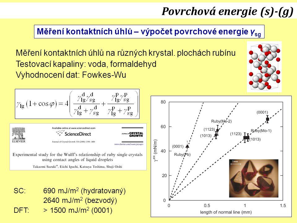 Měření kontaktních úhlů – výpočet povrchové energie γ sg Povrchová energie (s)-(g) Měření kontaktních úhlů na různých krystal. plochách rubínu Testova