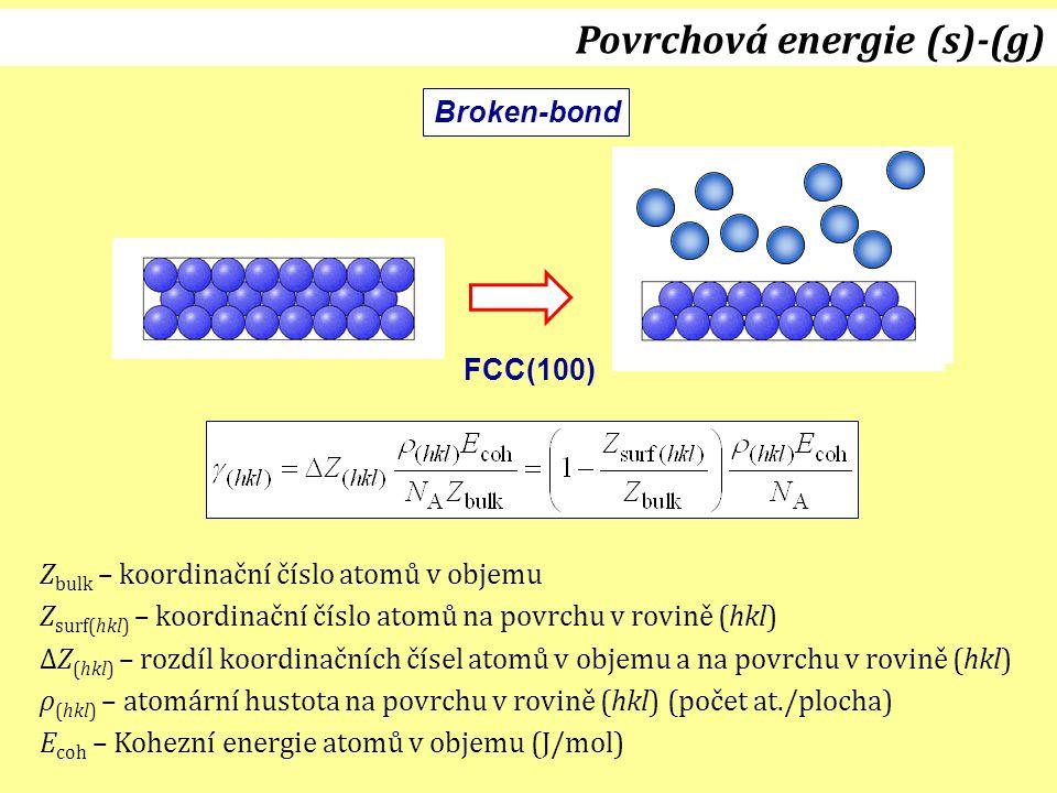 Broken-bond FCC(100) Povrchová energie (s)-(g) Z bulk – koordinační číslo atomů v objemu Z surf(hkl) – koordinační číslo atomů na povrchu v rovině (hk