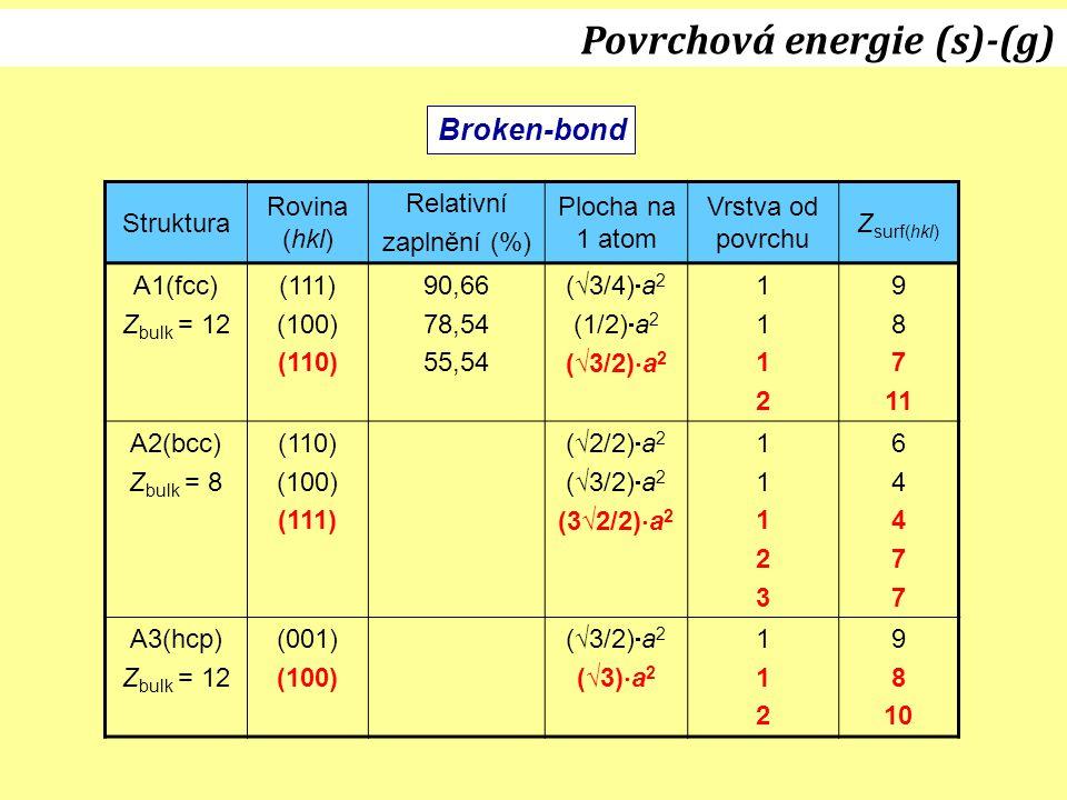 Broken-bond Povrchová energie (s)-(g) Struktura Rovina (hkl) Relativní zaplnění (%) Plocha na 1 atom Vrstva od povrchu Z surf(hkl) A1(fcc) Z bulk = 12