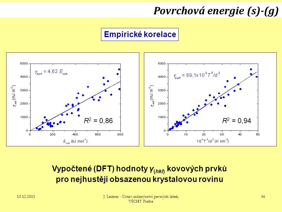 15.12.2011J. Leitner - Ústav inženýrství pevných látek, VŠCHT Praha 36 Empirické korelace Vypočtené (DFT) hodnoty γ (hkl) kovových prvků pro nejhustěj