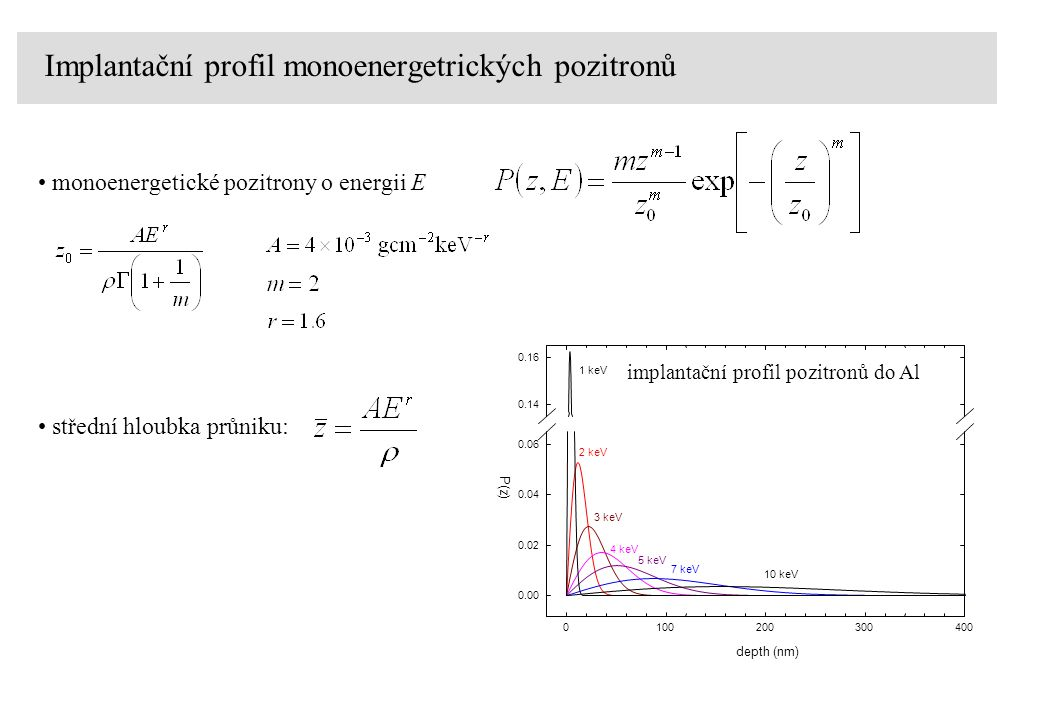 Implantační profil monoenergetrických pozitronů monoenergetické pozitrony o energii E 2 keV 3 keV 4 keV 5 keV 7 keV 10 keV depth (nm) 0100200300400 P(z) 0.00 0.02 0.04 0.06 0.14 0.16 implantační profil pozitronů do Al 1 keV střední hloubka průniku: