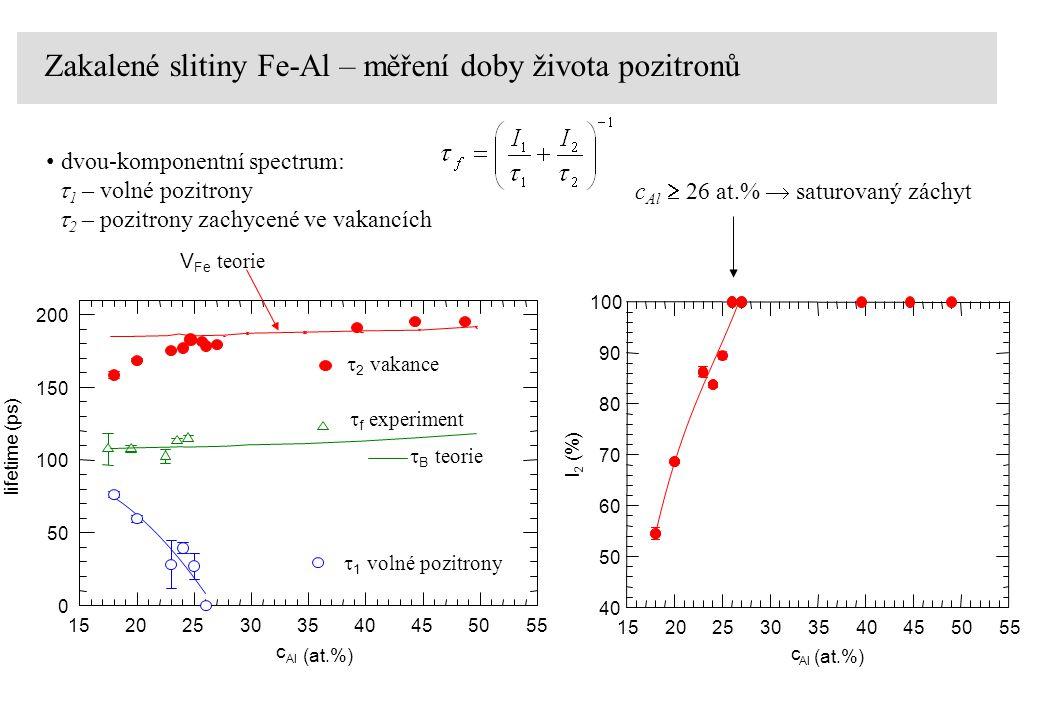  2 vakance dvou-komponentní spectrum:  1 – volné pozitrony  2 – pozitrony zachycené ve vakancích  1 volné pozitrony V Fe teorie c Al  26 at.%  saturovaný záchyt  f experiment  B teorie Zakalené slitiny Fe-Al – měření doby života pozitronů