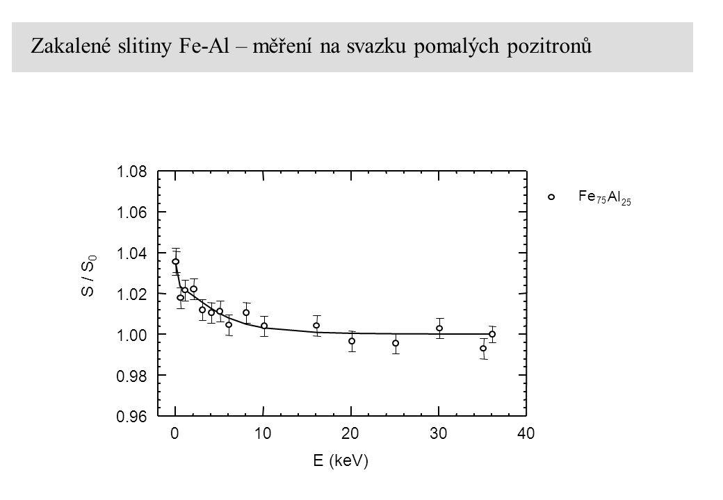 Zakalené slitiny Fe-Al – měření na svazku pomalých pozitronů