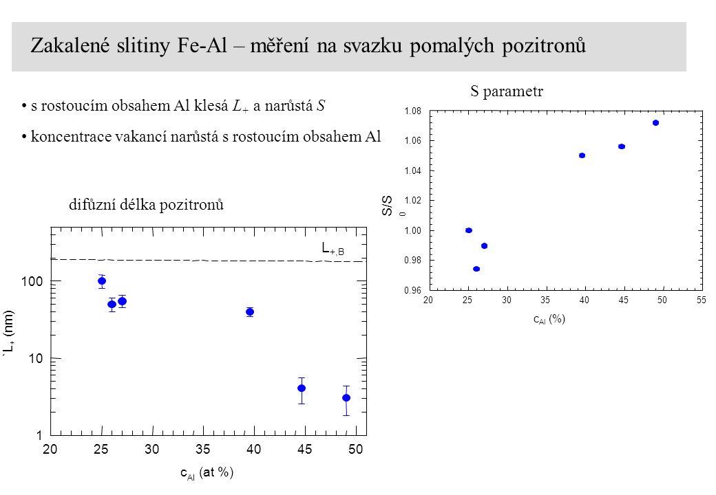 c Al (%) 2025303540455055 S/S 0 0.96 0.98 1.00 1.02 1.04 1.06 1.08 S parametr c Al (at %) 20253035404550 `L + (nm) 1 10 100 L +,B difůzní délka pozitronů koncentrace vakancí narůstá s rostoucím obsahem Al Zakalené slitiny Fe-Al – měření na svazku pomalých pozitronů s rostoucím obsahem Al klesá L + a narůstá S