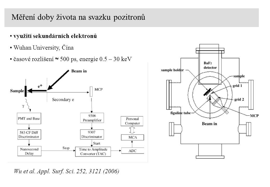 Měření doby života na svazku pozitronů využití sekundárních elektronů Wuhan University, Čína Wu et al.