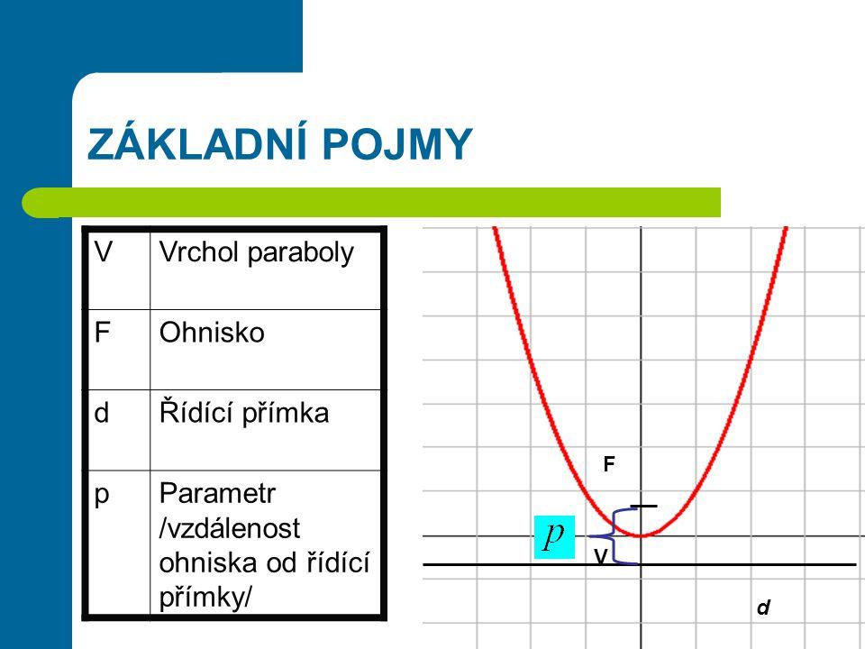 ZÁKLADNÍ POJMY VVrchol paraboly FOhnisko dŘídící přímka pParametr /vzdálenost ohniska od řídící přímky/ d F V