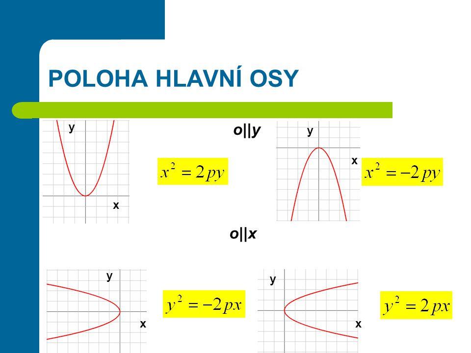POLOHA HLAVNÍ OSY x y x y x y x y o||y o||x
