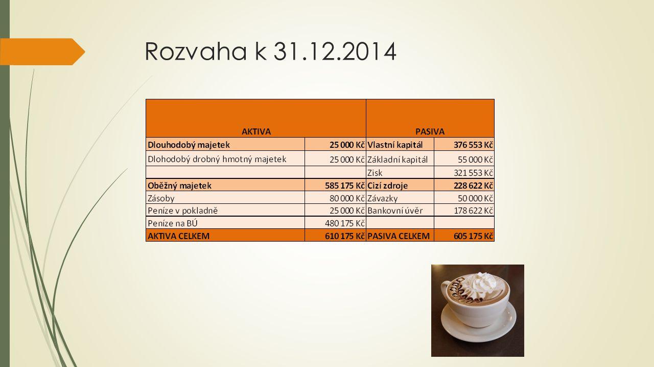Rozvaha k 31.12.2014