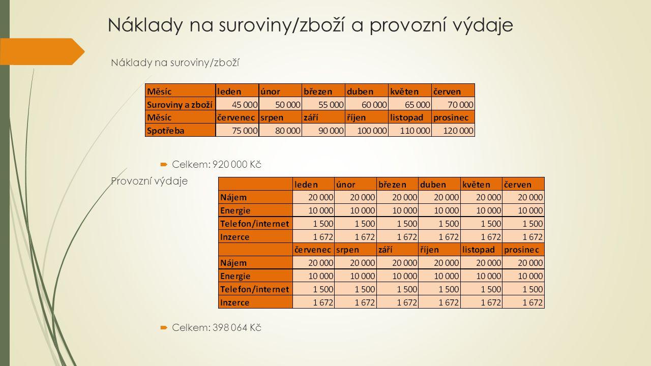 Náklady na suroviny/zboží a provozní výdaje Náklady na suroviny/zboží  Celkem: 920 000 Kč Provozní výdaje  Celkem: 398 064 Kč