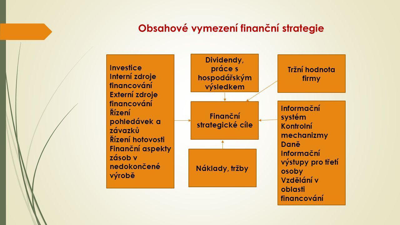 Obsahové vymezení finanční strategie Finanční strategické cíle Investice Interní zdroje financování Externí zdroje financování Řízení pohledávek a závazků Řízení hotovosti Finanční aspekty zásob v nedokončené výrobě Tržní hodnota firmy Dividendy, práce s hospodářským výsledkem Informační systém Kontrolní mechanizmy Daně Informační výstupy pro třetí osoby Vzdělání v oblasti financování Náklady, tržby