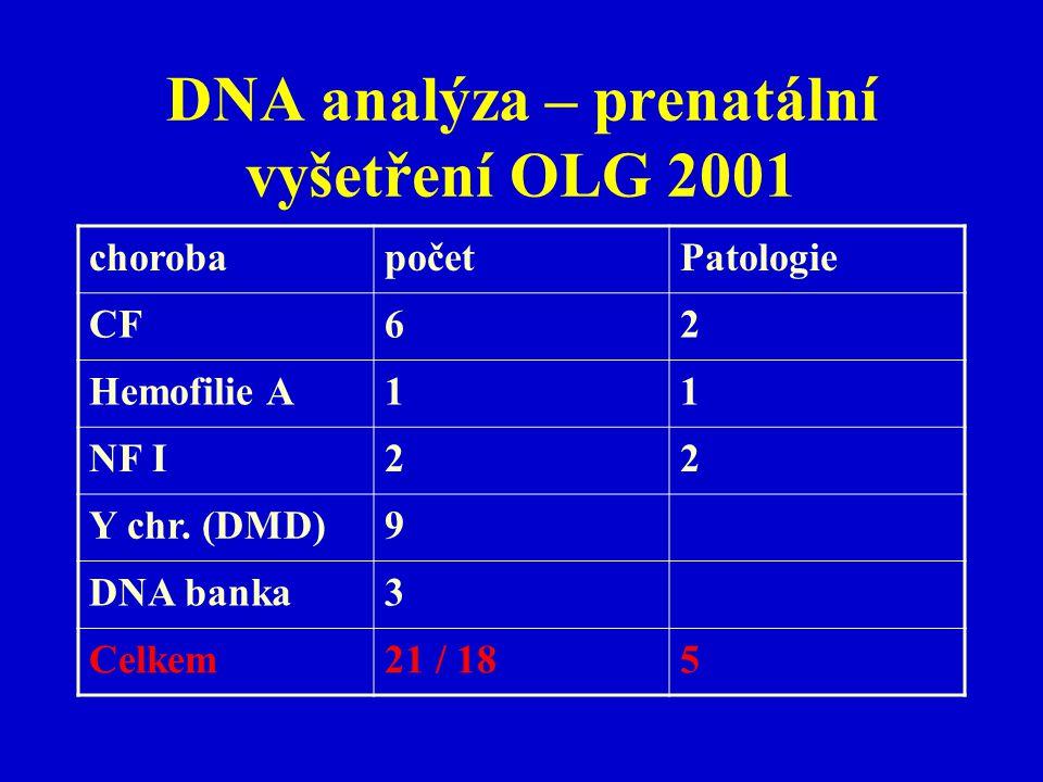 DNA analýza – prenatální vyšetření OLG 2001 chorobapočetPatologie CF62 Hemofilie A11 NF I22 Y chr. (DMD)9 DNA banka3 Celkem21 / 185