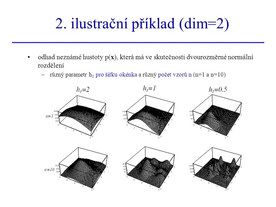 2. ilustrační příklad (dim=2) odhad neznámé hustoty p(x), která má ve skutečnosti dvourozměrné normální rozdělení –různý parametr h 1 pro šířku okénka
