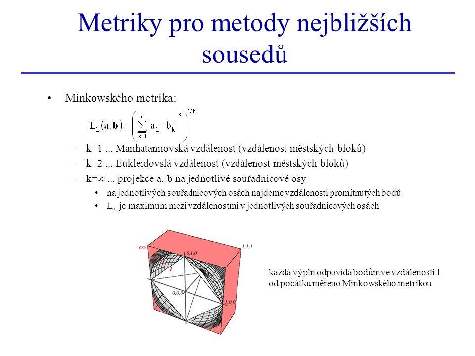 Minkowského metrika: –k=1... Manhatannovská vzdálenost (vzdálenost městských bloků) –k=2... Eukleidovslá vzdálenost (vzdálenost městských bloků) –k=∞.