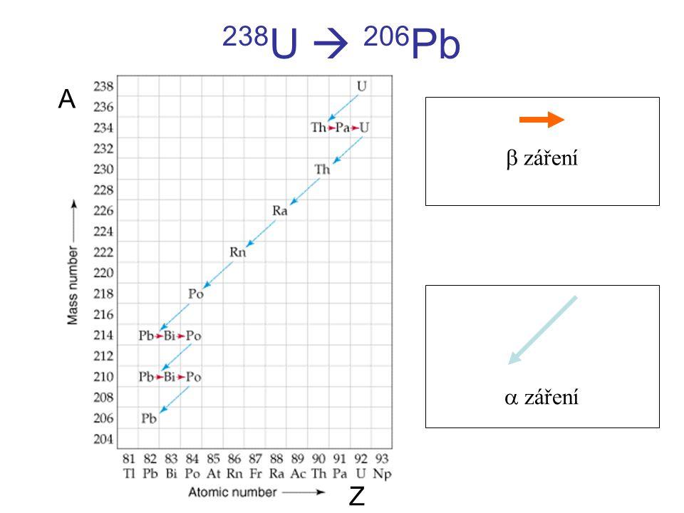 238 U  206 Pb  záření  záření A Z