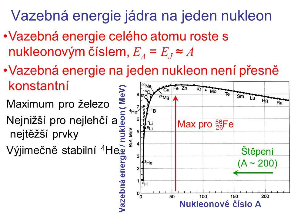 Vazebná energie jádra na jeden nukleon Vazebná energie celého atomu roste s nukleonovým číslem, E A = E J ≈ A Vazebná energie na jeden nukleon není přesně konstantní Nukleonové číslo A Vazebná energie / nukleon ( MeV) Max pro 56 Fe Štěpení (A ~ 200) Maximum pro železo Nejnižší pro nejlehčí a nejtěžší prvky Výjimečně stabilní 4 He 26