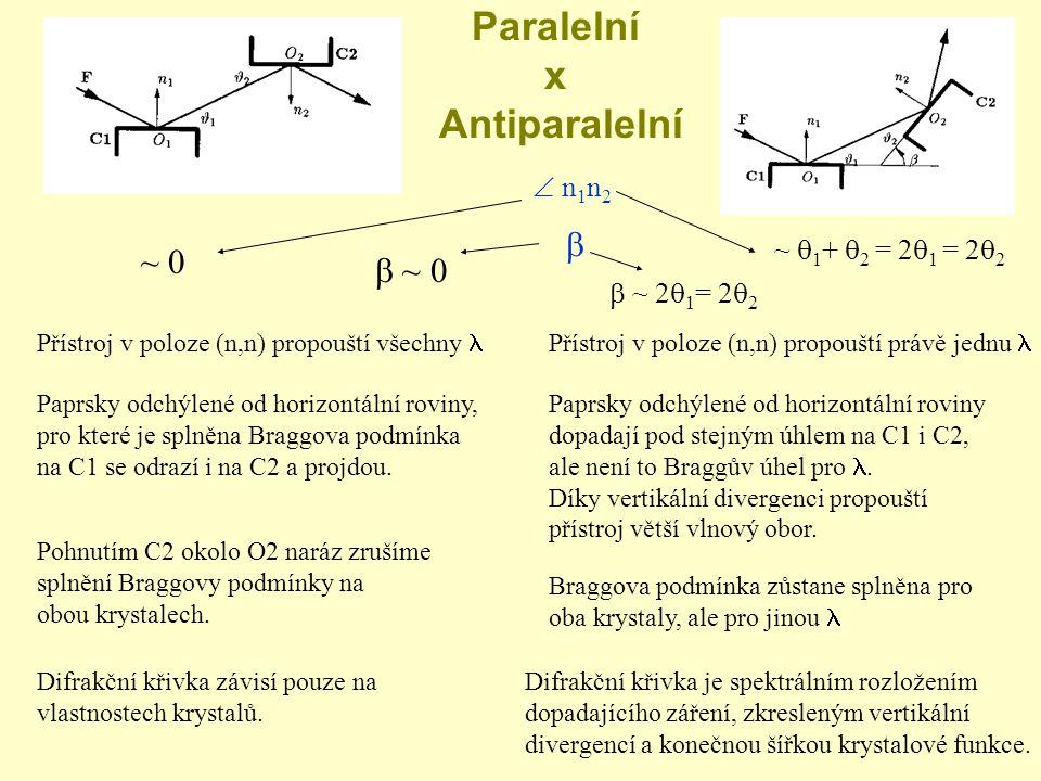 Paralelní x Antiparalelní  n 1 n 2 ~ 0 ~  1 +  2 = 2  1 = 2  2   ~ 0  ~ 2  1 = 2  2 Přístroj v poloze (n,n) propouští všechny Přístroj v poloze (n,n) propouští právě jednu Paprsky odchýlené od horizontální roviny, pro které je splněna Braggova podmínka na C1 se odrazí i na C2 a projdou.