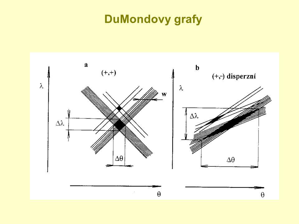 DuMondovy grafy