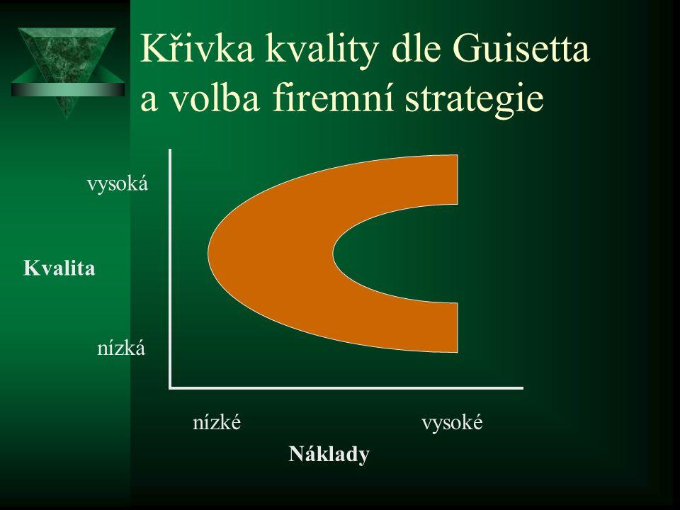 Křivka kvality dle Guisetta a volba firemní strategie Kvalita Náklady nízké nízká vysoké vysoká