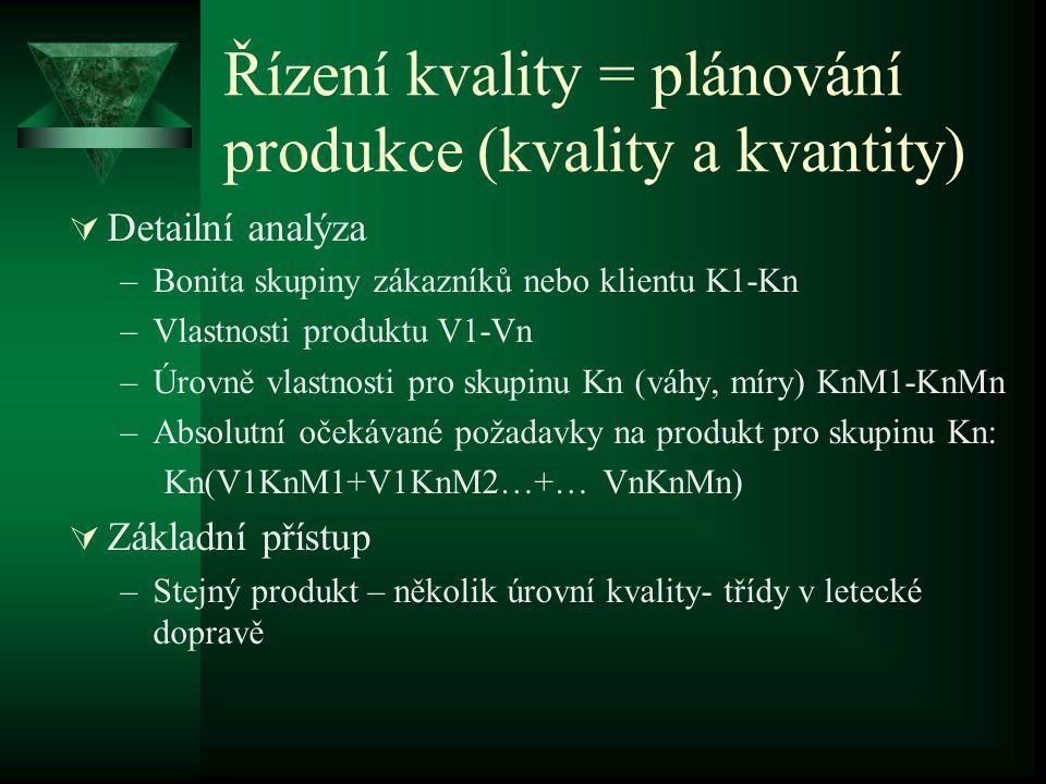 Řízení kvality = plánování produkce (kvality a kvantity)  Detailní analýza –Bonita skupiny zákazníků nebo klientu K1-Kn –Vlastnosti produktu V1-Vn –Úrovně vlastnosti pro skupinu Kn (váhy, míry) KnM1-KnMn –Absolutní očekávané požadavky na produkt pro skupinu Kn: Kn(V1KnM1+V1KnM2…+… VnKnMn)  Základní přístup –Stejný produkt – několik úrovní kvality- třídy v letecké dopravě
