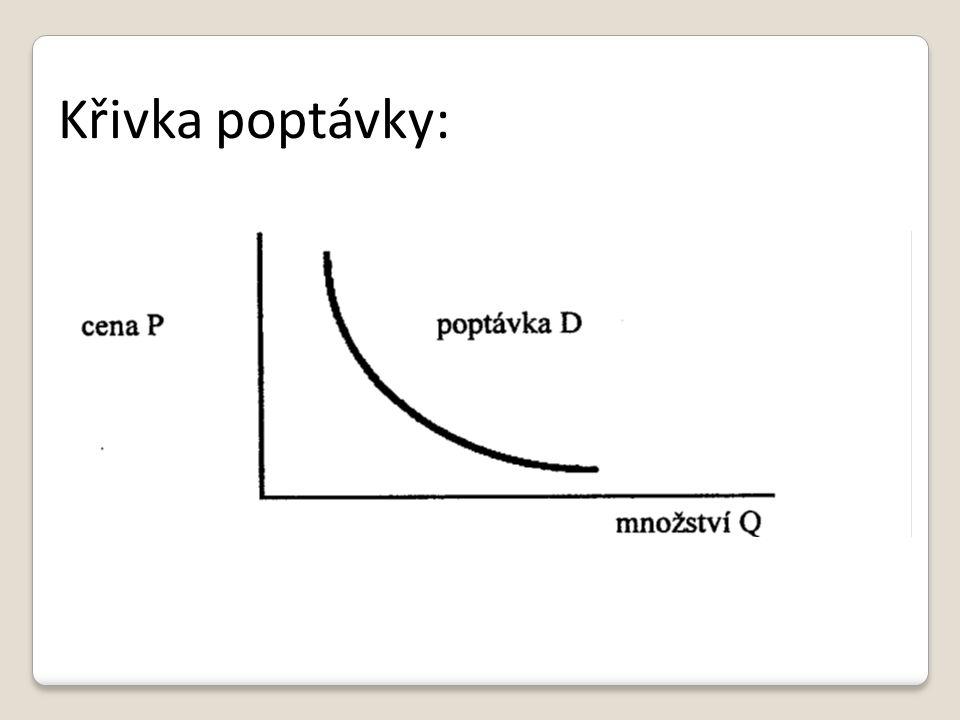 Křivka poptávky: