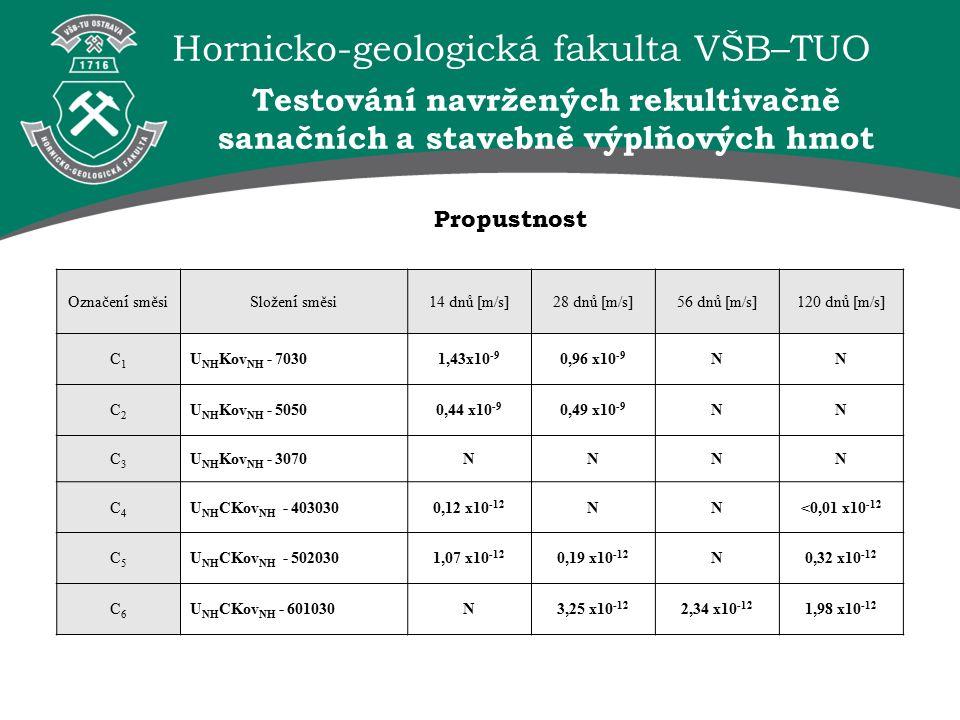 Hornicko-geologická fakulta VŠB–TUO Propustnost Označen í směsiSložen í směsi 14 dnů [m/s]28 dnů [m/s]56 dnů [m/s]120 dnů [m/s] C1C1 U NH Kov NH - 70301,43x10 -9 0,96 x10 -9 NN C2C2 U NH Kov NH - 50500,44 x10 -9 0,49 x10 -9 NN C3C3 U NH Kov NH - 3070NNNN C4C4 U NH CKov NH - 4030300,12 x10 -12 NN<0,01 x10 -12 C5C5 U NH CKov NH - 5020301,07 x10 -12 0,19 x10 -12 N0,32 x10 -12 C6C6 U NH CKov NH - 601030N3,25 x10 -12 2,34 x10 -12 1,98 x10 -12 Testování navržených rekultivačně sanačních a stavebně výplňových hmot