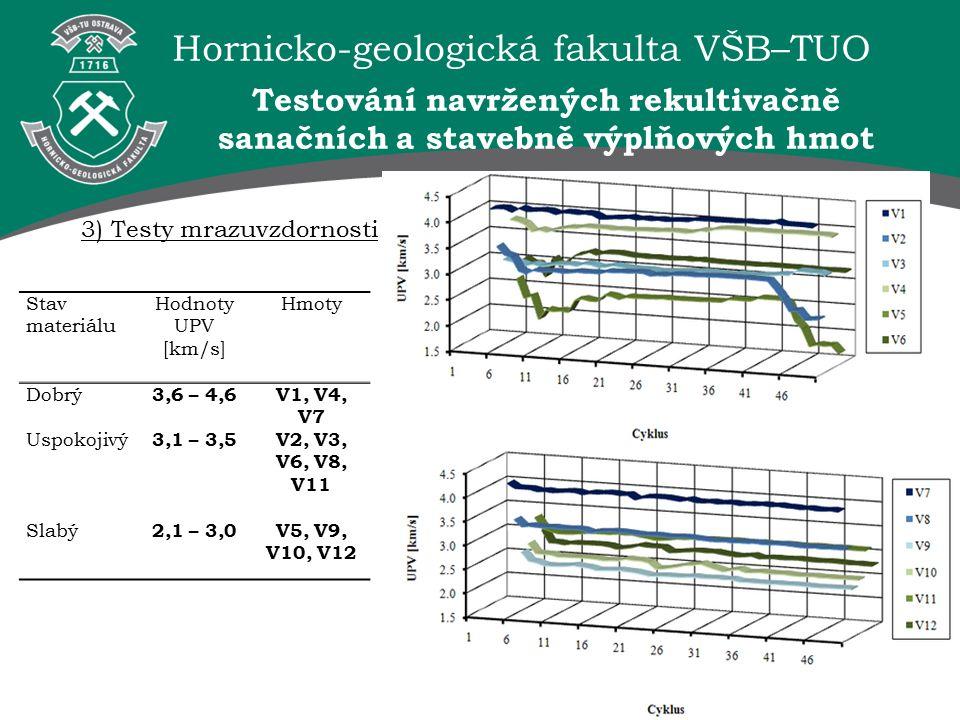 Hornicko-geologická fakulta VŠB–TUO 3) Testy mrazuvzdornosti Stav materiálu Hodnoty UPV [km/s] Hmoty Dobrý 3,6 – 4,6V1, V4, V7 Uspokojivý 3,1 – 3,5V2, V3, V6, V8, V11 Slabý 2,1 – 3,0V5, V9, V10, V12 Testování navržených rekultivačně sanačních a stavebně výplňových hmot