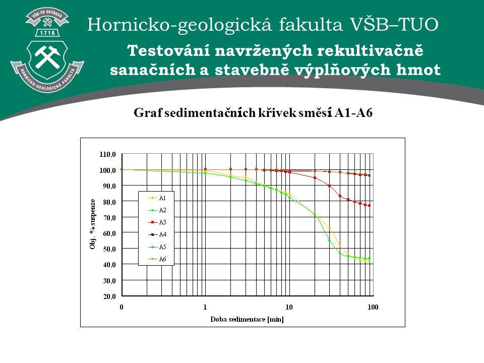 Hornicko-geologická fakulta VŠB–TUO Graf sedimentačn í ch křivek směs í A1-A6 Testování navržených rekultivačně sanačních a stavebně výplňových hmot