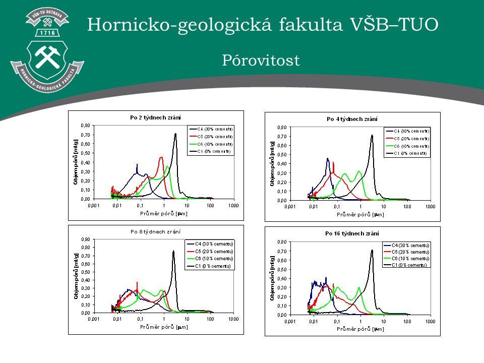 Hornicko-geologická fakulta VŠB–TUO Pórovitost