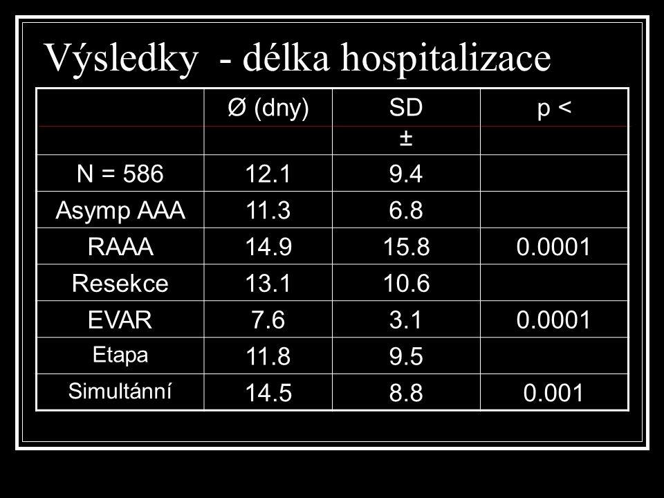 Výsledky – 30 denní morbidita Kardiální selhání, EP,respirační selhání, paralytický ileus, močová infekce, bronchopneumonie,ischemická kolitída, periferní embolizace, endoleak,dehiscence lap.