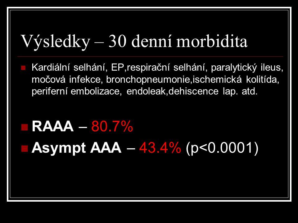 Výsledky – 30 denní morbidita Morbidita %p < Resekce45.1 EVAR39.0n.s. Etapa51.1 Simultánní60.8n.s.