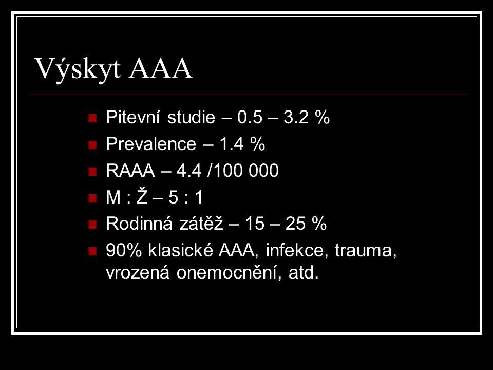 Incidence RAAA USA: 14.1 /100 000 / rok UK: 13.2 /100 000 / rok Švédsko: 6.9 /100 000 / rok Finsko: 4.8 /100 000 / rok Česká republika: 8.3 /100 000 / rok