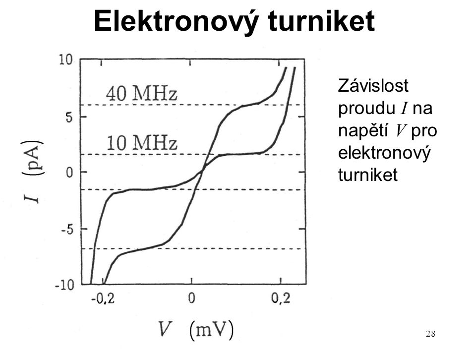 P14e28 Elektronový turniket Závislost proudu I na napětí V pro elektronový turniket