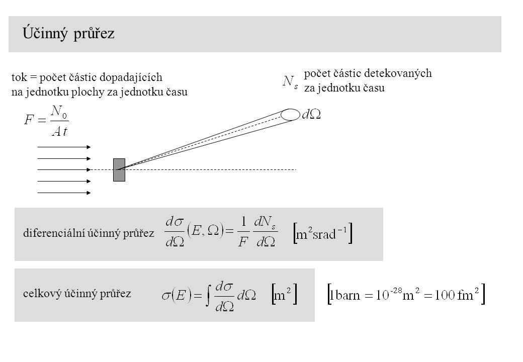 Účinný průřez tok = počet částic dopadajících na jednotku plochy za jednotku času počet částic detekovaných za jednotku času celkový účinný průřez dif