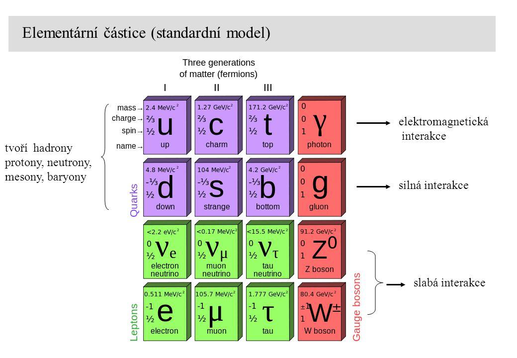 Jaderné záření typ zářenípůvodfyzikální procesnábojm 0 c 2 (MeV) energetické spektrum  -částice 4 He jádrojaderný rozpad / reakce+23727.33diskrétní (MeV)   elektrony jádrojaderný rozpad0.511spojité (keV - MeV)   pozitrony jádrojaderný rozpad+10.511spojité (keV - MeV)  záření jádrode-exitace jádra00diskrétní (keV - MeV) X  záření elektronový obal de-exitace atomu00diskrétní (eV - keV) konverzní e - elektronový obal de-exitace jádra0.511diskrétní ( keV) Augerovy e - elektronový obal de-exitace atomu0.511diskrétní (eV - keV) neutronyjádrojaderná reakce0939.57diskrétní / spojité (keV - MeV)