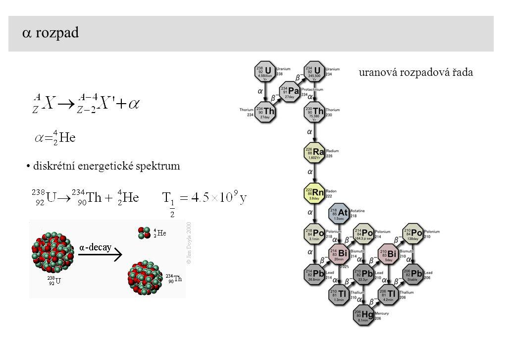 Střední volná dráha N - počet atomů na jednotku plochy A - plocha terčíku P(x) - pravděpodobnost, že částice urazí dráhu x bez jakékoliv interakce w dx - pravděpodobnost, že částice bude interagovat na úseku x, x + dx