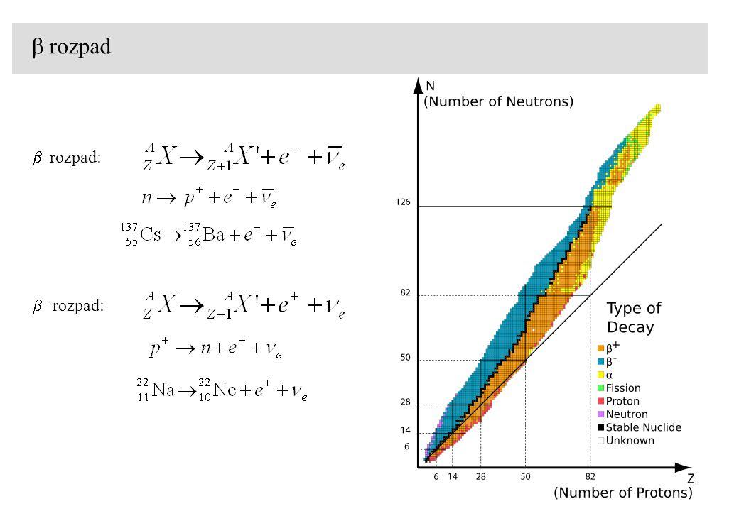 Interakce nabitých částic s látkou 1.