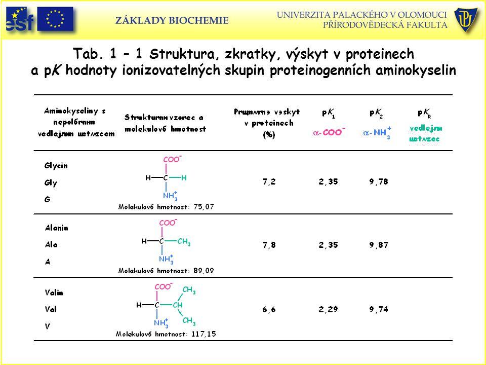 Proč syntetizovat peptidy .1.