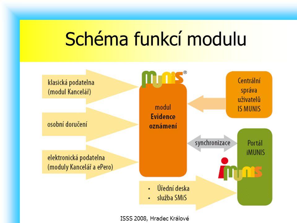 ISSS 2008, Hradec Králové Schéma funkcí modulu