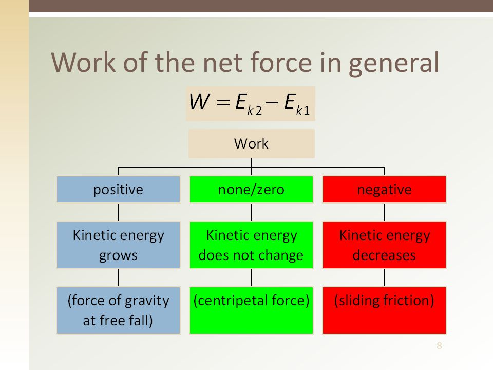 8 Work of the net force in general