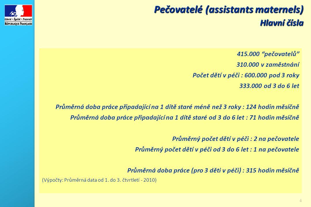 """4 Pečovatelé (assistants maternels) Hlavní čísla 415.000 """"pečovatelů"""" 310.000 v zaměstnání Počet dětí v péči : 600.000 pod 3 roky 333.000 od 3 do 6 le"""