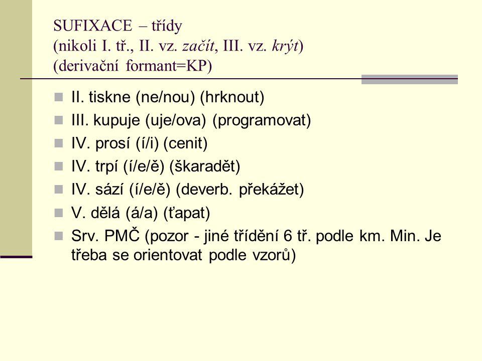 PREFIXACE do-, na-, nad(e)-, o-, ob(e)-, od(e)-, po-, pod(e)-, pro-, pře-, před(e)-, při-, roz(e)-, s(e)-, u-, v(e)-, vy-, vz(e)-, z(e)-, za- ne- ab(s)- (absorbovat), a(d)- (adoptovat, adaptovat), de(z)- (deformovat, dezinterpretovat), di(s)- (diferovat, disimilovat), e(x)- (emigrovat, exportovat), i(n)-/im- (implikovat, imigrovat), ko(n)-/kom- (konferovat, komponovat), pre- (presuponovat), re- (regenerovat), su(b)-/sus (subordinovat, subskribovat), trans- (transponovat)