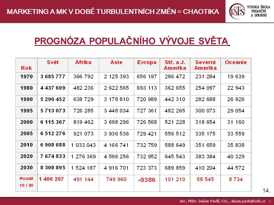 14. doc. PhDr. Dušan Pavlů, CSc., dusan.pavlu@vsfs.cz :: MARKETING A MK V DOBĚ TURBULENTNÍCH ZMĚN = CHAOTIKA PROGNÓZA POPULAČNÍHO VÝVOJE SVĚTA
